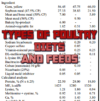 Top 5 Essential TYPES OF POULTRY DIETS